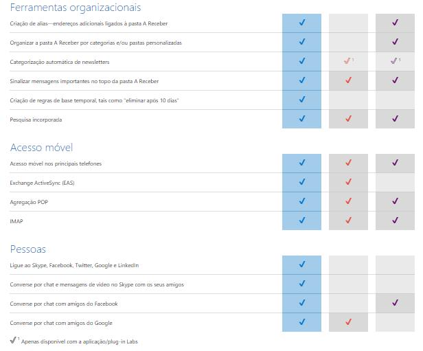 caracteristicas comparação entre Outlook, Gmail e Yahoo