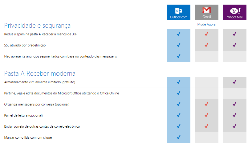 comparação entre Outlook, Gmail e Yahoo